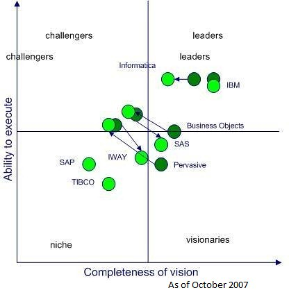 gartner magic quadrant for data integration 2007