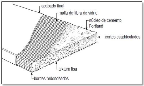 paneles cemento durock