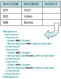 Results of the ESQL code example