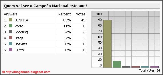 camp_nac_poll