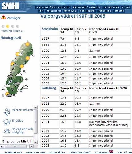 valborgsstatistik