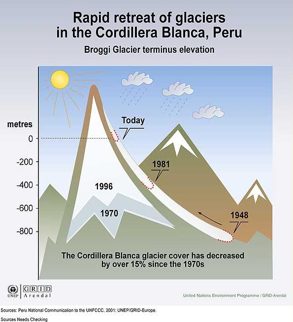 glaciers retreat in Peru