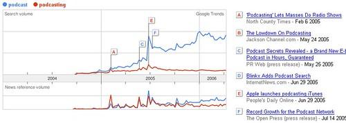 Google Trends: 'podcast' vs 'podcasting'