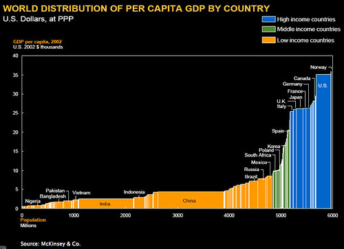 World Distribution of Per Capita GDP by Country