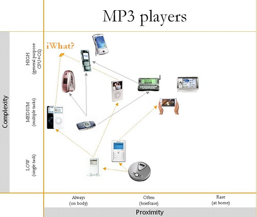 Convergence: MP3 players
