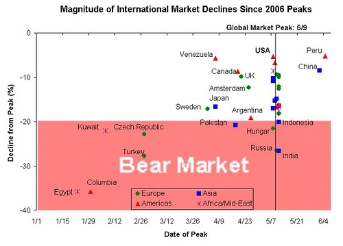 Global Bear Markets