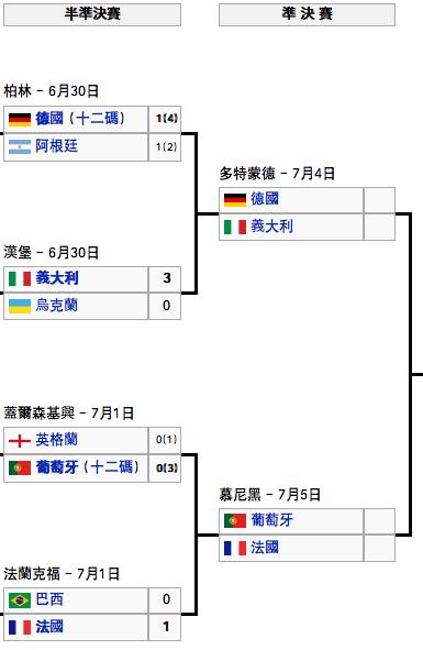 世界足球盃準決賽