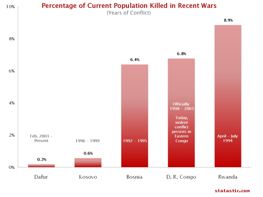 Percentage of Current Population Killed in Recent Wars
