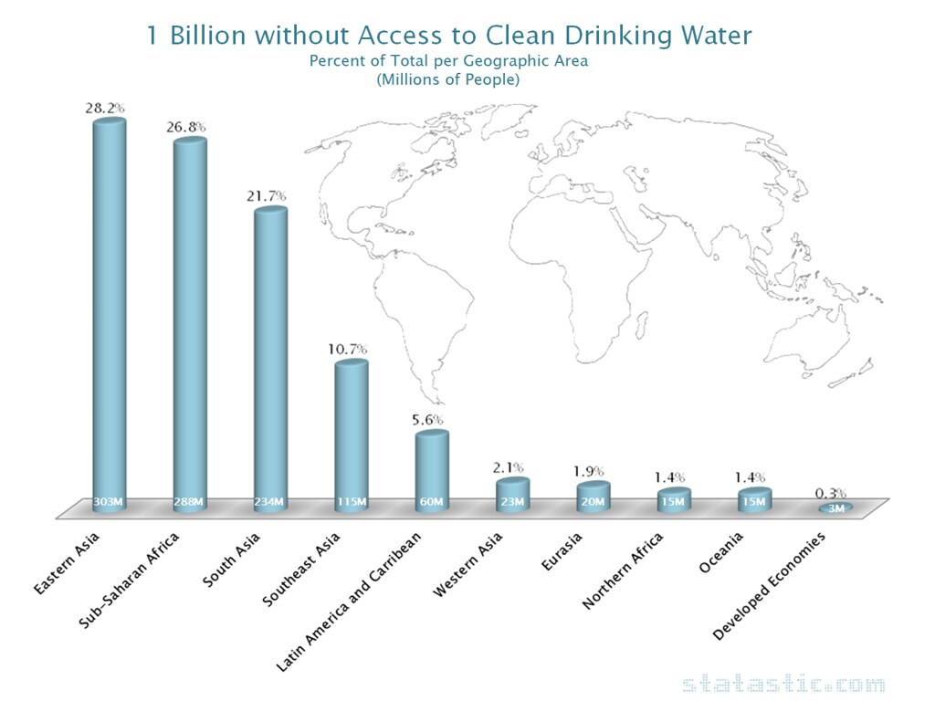 1 Billion without Access to Clean Drinking Water