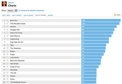 My Last.fm charts for 2010: Artists