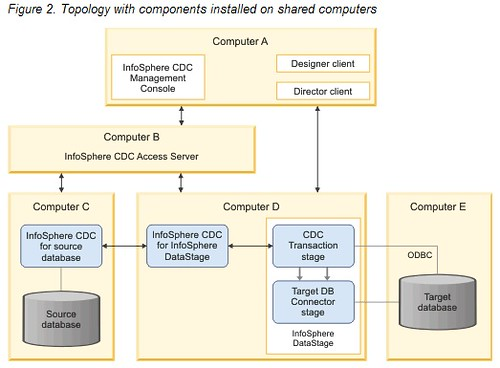 infosphere CDC DataStage Merged Topology