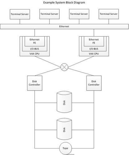 Examp sys-block diag