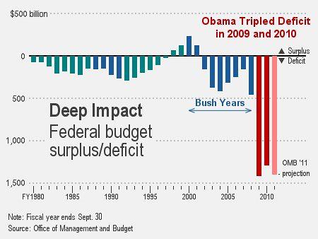 Obama Tripled Deficit