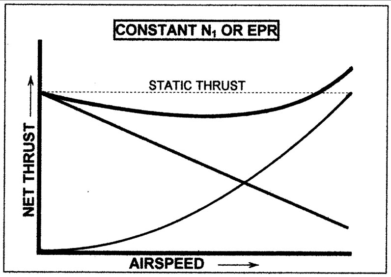 jet engines - why thrust decreases with speed