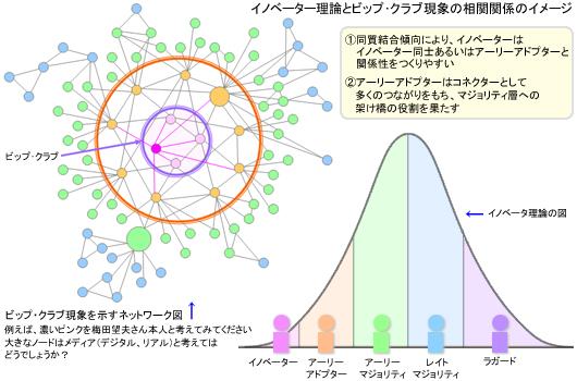 イノベーター理論とビップ・クラブ現象の相関関係のイメージ
