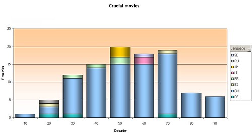Essential movies per decade