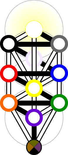 Complex view of the Tree of Life in qabalah