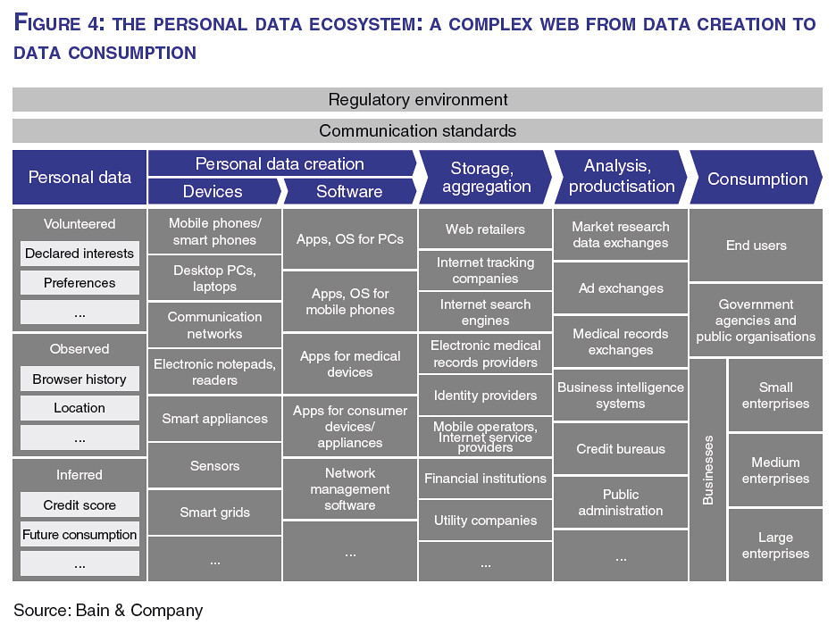 WEF report - Figure 4: The Personal Data Ecosystem: A Complex Web From Data Creation To Data Consumption