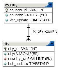 Roland Bouman's blog: Nested repeating groups in MySQL query