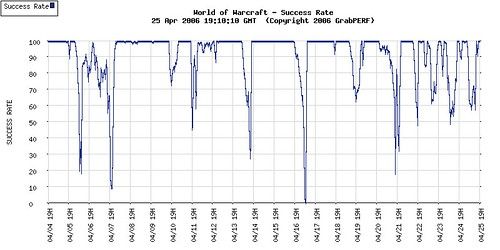 World of Warcraft Availability -- 21 days