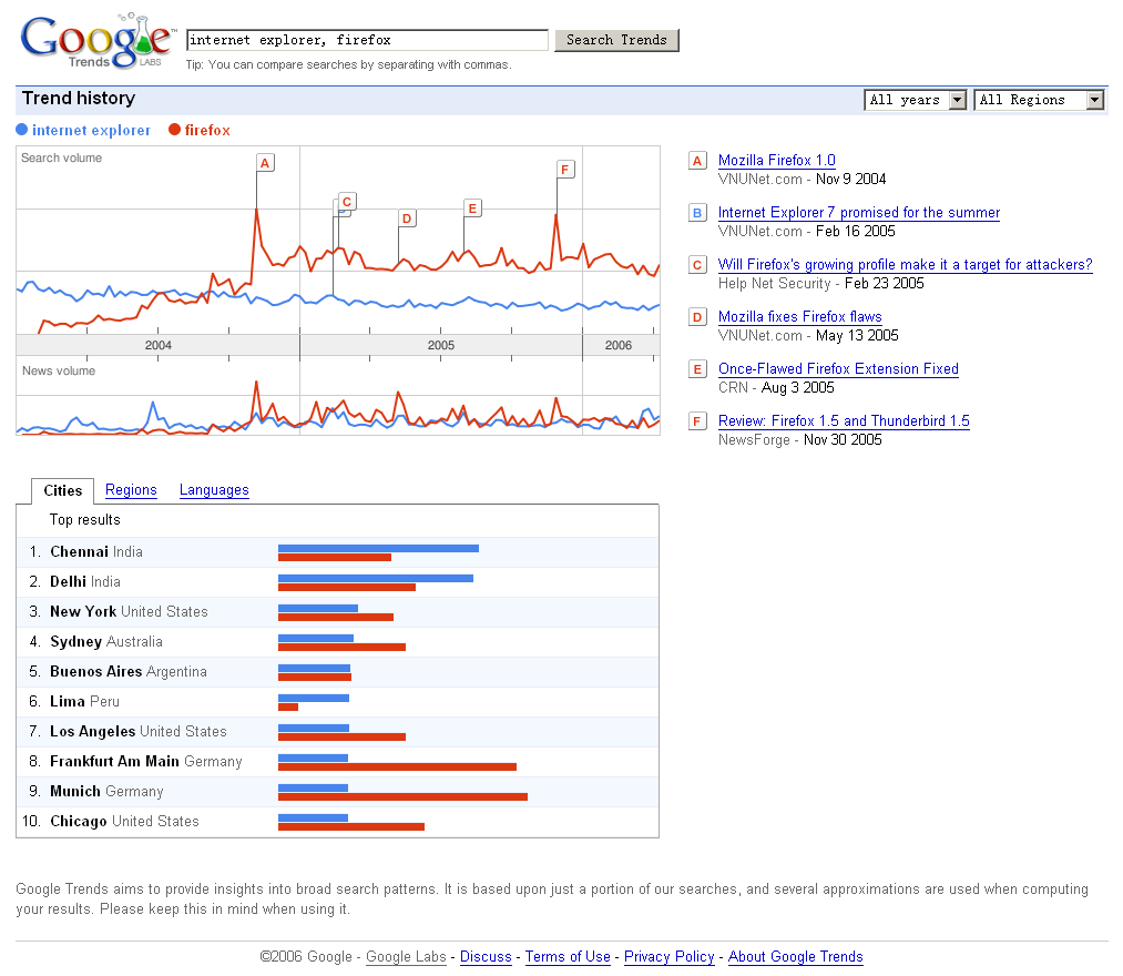 Google Trend (Internet Explorer vs Firefox)