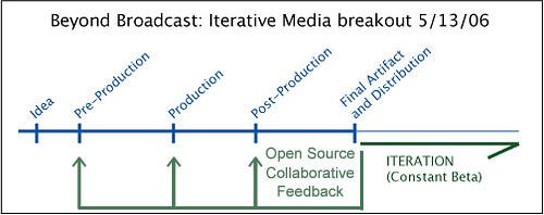 Iterative Media