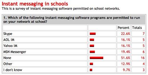 Results of IM Survey