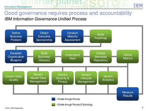Information Governance Unified Process