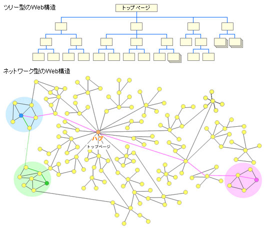 web_structure