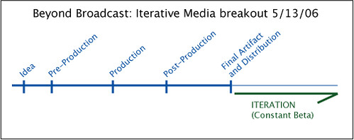 Traditional Production Cycle