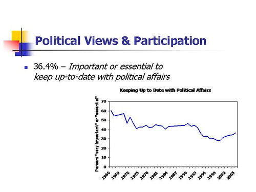 Political Views & Participation2