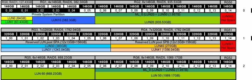 Noc's place: emc Clarion CX300 our storage solution
