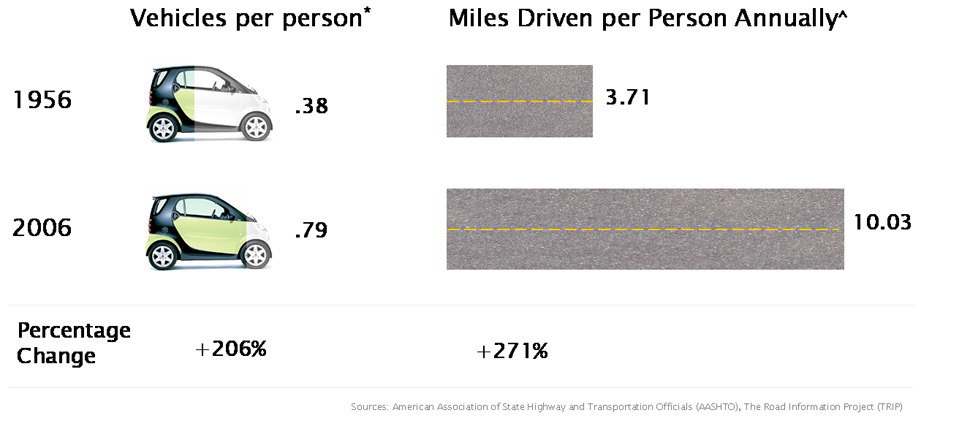 Vehicles per Person & Miles Driven Annually