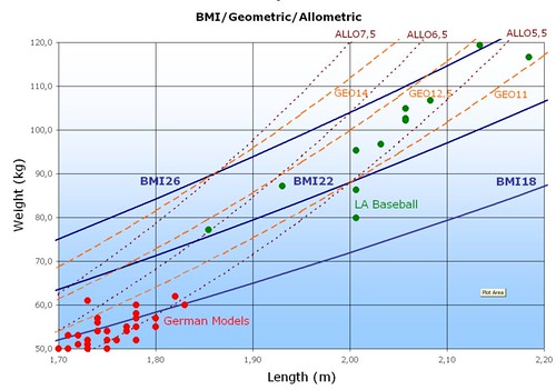 BMI vs Geometric vs Allometric