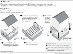 baltimoresun.com - Houselift.gif