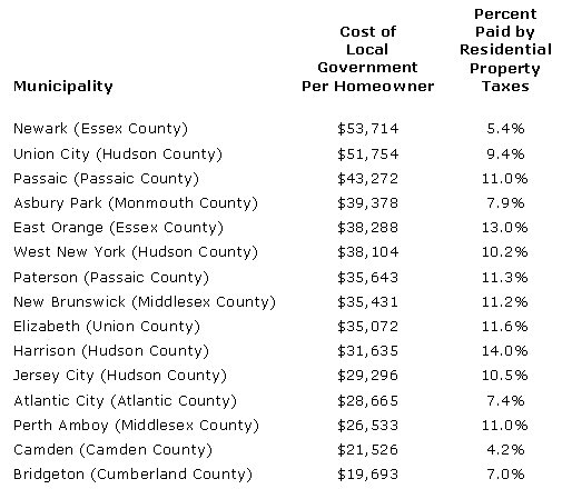 Cost of Local Government - NJ