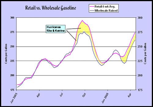 Gasoline Excess Profits Update