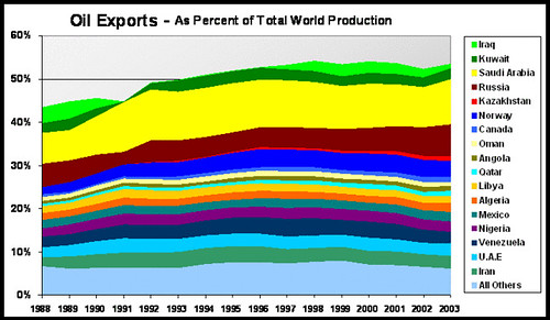 Global Oil Exports 1988 - 2003