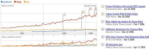 Google Trends: blog > RSS