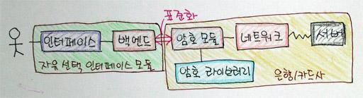 API만 표준화 한 구조