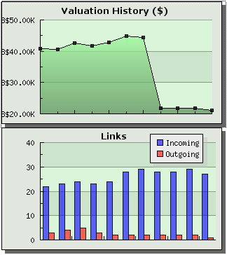 Blog Stock