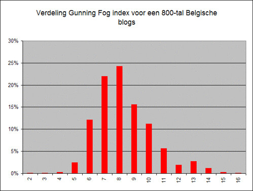 gunning-fog-blogs