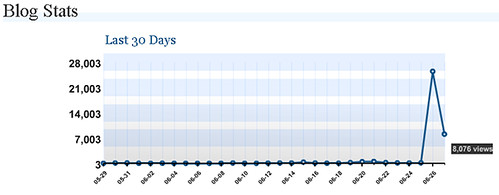 The last 8 hours. Traffic from digg = 8,000 hits