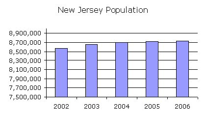 NJ Population Growth