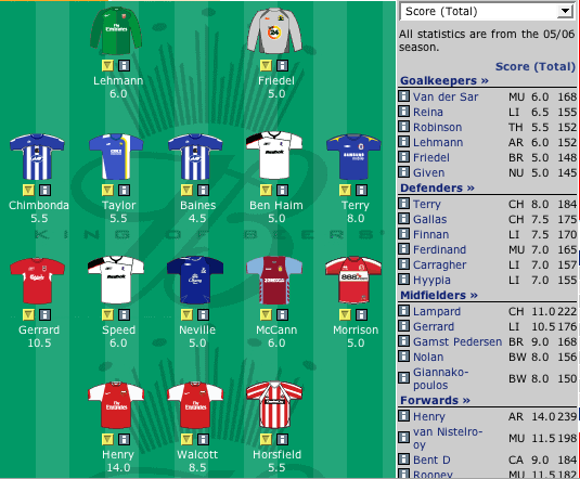 Pascal Chimbonda Statistics | Premier League