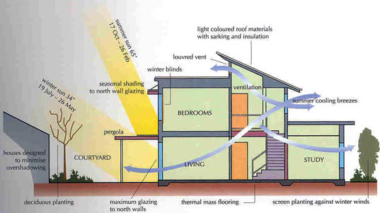 Green building 101 energy atmosphere keeping cool and for Passive solar home plans
