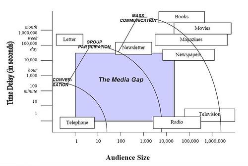 The media gap