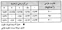 جدول شماره 3