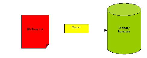 Importing Master Data from Microsoft Excel File