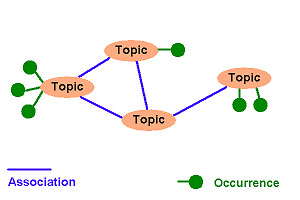 TopicMapKeyConcepts2